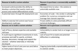 Soluciones de realidad aumentada empresarial: ¿compilar o comprar?